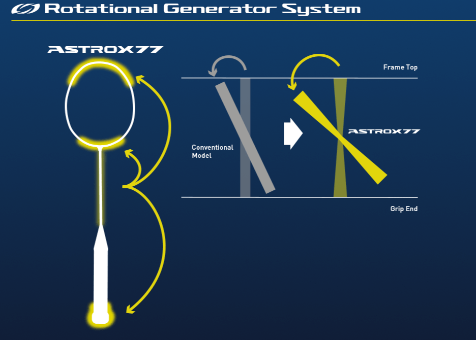Rotational-Generator-of-the-astrox